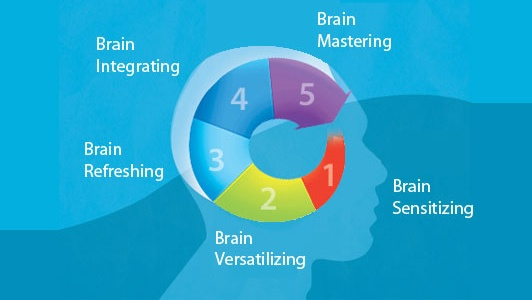 Master Your Brain in Five Steps