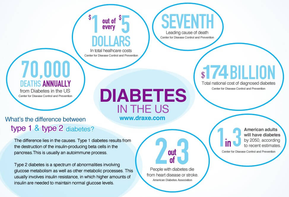 Diabetes in the US Infographic by Dr. Josh Axe