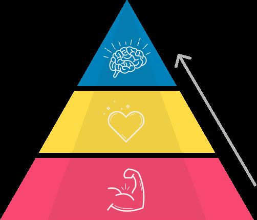 3 powers pyramid